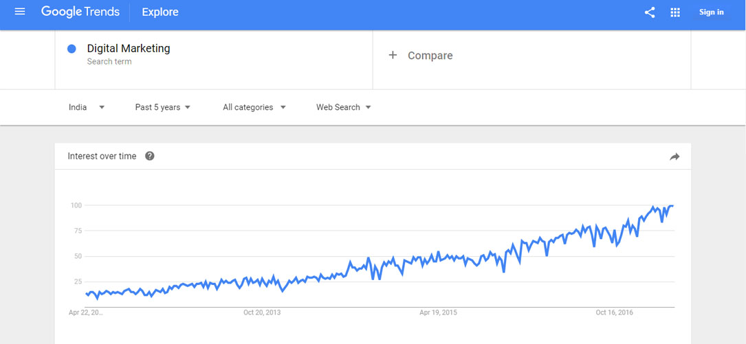 google trend for digital marketing