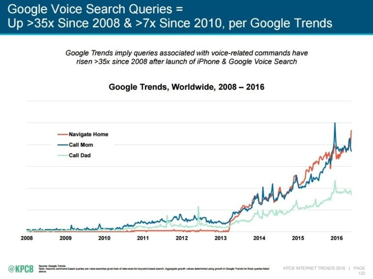 Digital marketing trends 2018 for voice search